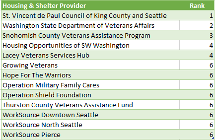 Housing and Shelter Provider Rankings