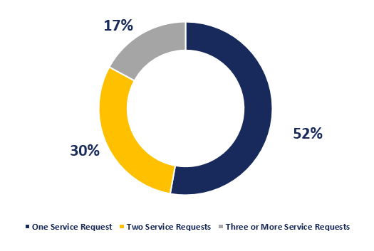 Clients by Number of Service Requests